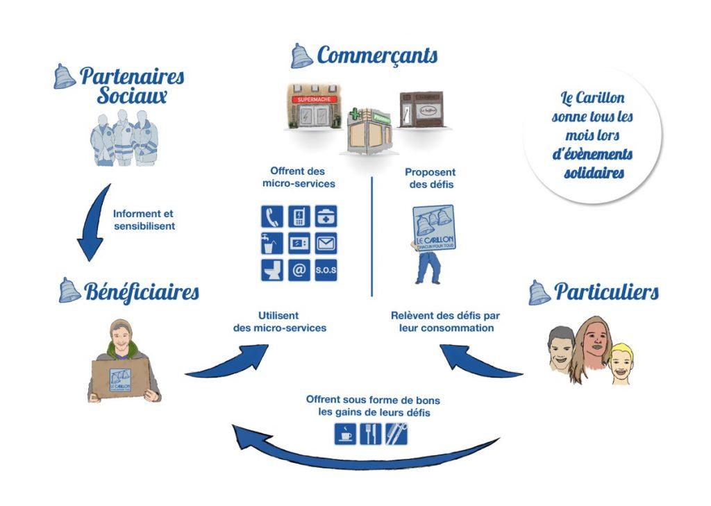 carillon-infographie