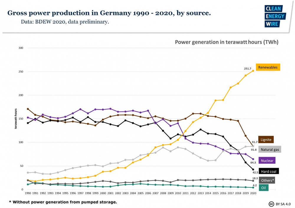 Les différentes sources d'énergies dans le mix électrique allemand depuis 1990, d'après le graphique fourni par Camille Charpiat. ©Clean Energy Wire